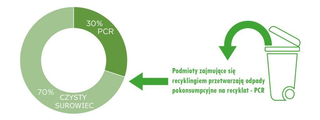 tworzywa PCR