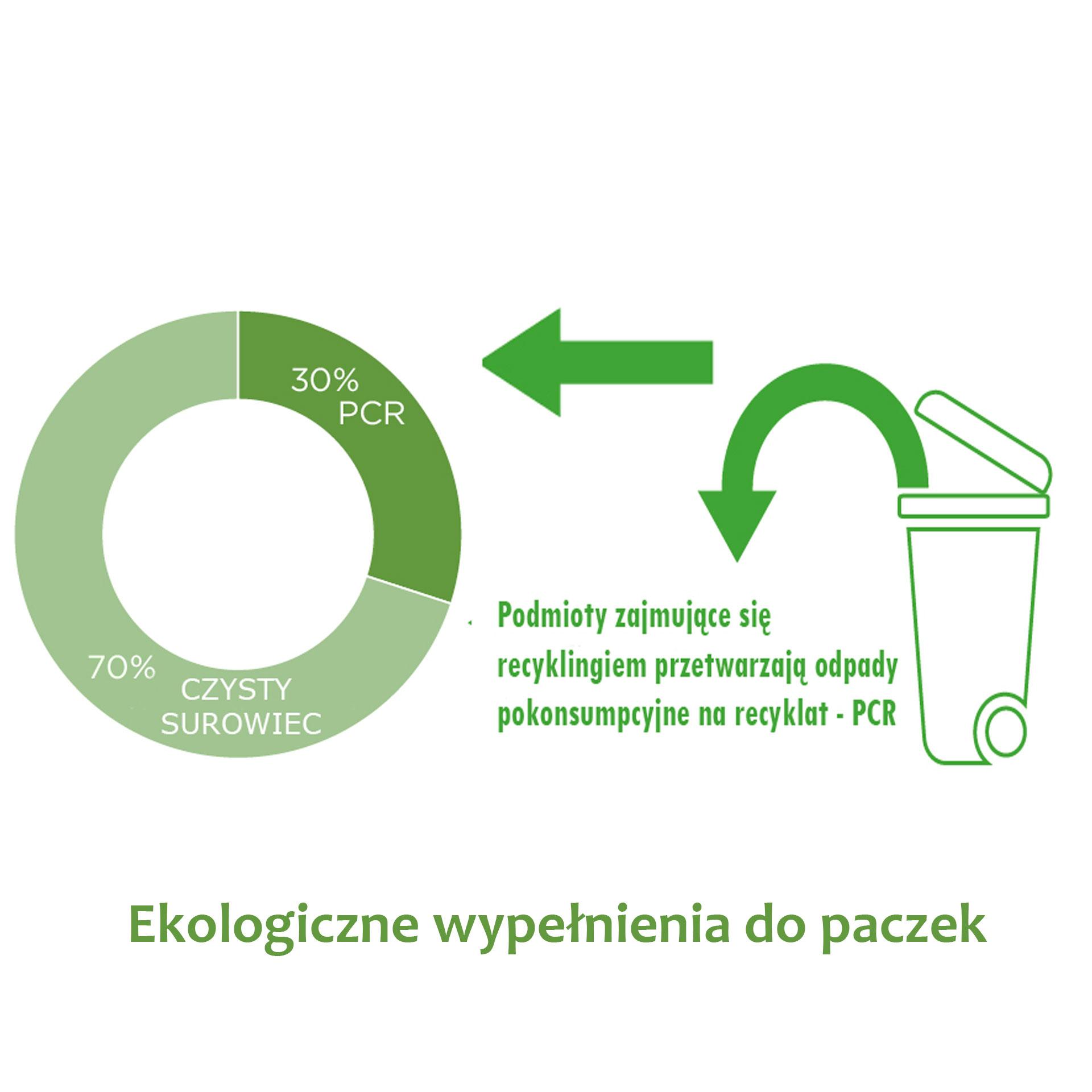 ekologiczne tworzywa pcr